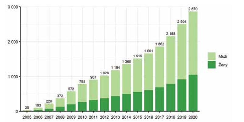 Vývoj počtu pacientů s diagnózou psoriázy v registru BIOREP