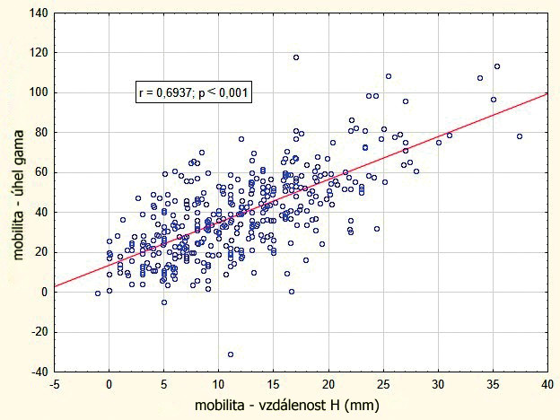 Vzájemná korelace hodnocení mobility pomocí úhlu gama a vzdálenosti H