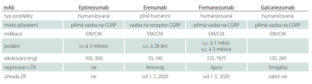 Monoklonální protilátky CGRP v profylaxi migrény