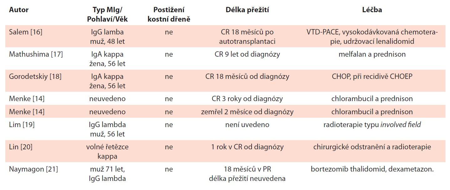 Přehled publikovaných případů primárně vícečetných nodálních plazmocytomů.