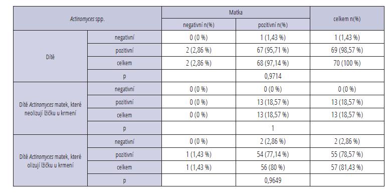 Detekce bakterie Actinomyces spp. Tab. 3 Detection of cariogenic bacteria Actinomyces spp.
