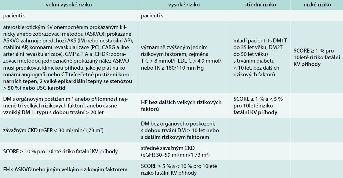 Zařazení pacientů do skupiny KV rizika. Upraveno podle [1]