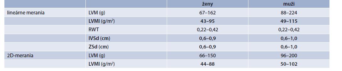 Normálne hodnoty masy ĽK (LVM), masy ĽK indexovanej na povrch tela (LVMI), relatívnej hrúbky stien ĽK (RWT), hrúbky interventrikulárneho septa (IVSd) a zadnej steny (ZSd) ĽK v diastole pri TTE. Upravené podľa [13]
