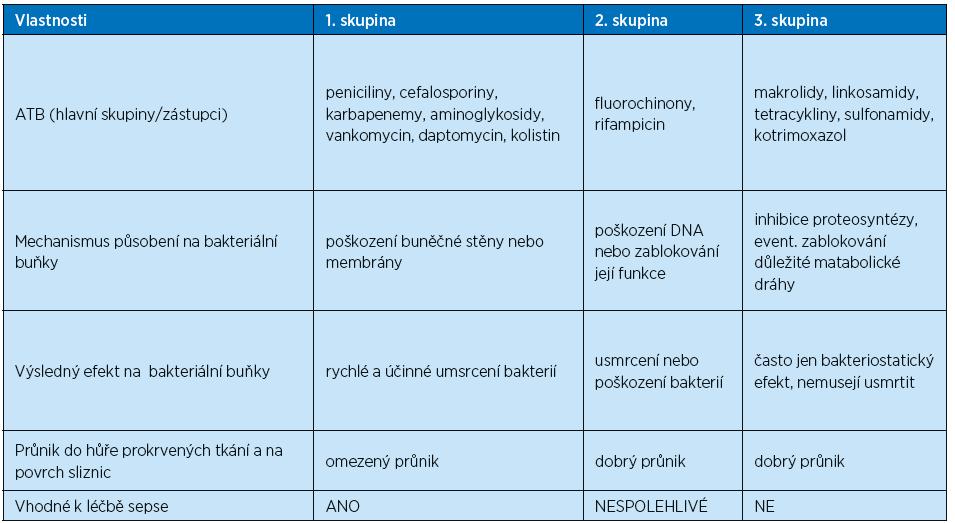 Rozdělení celkově podávaných ATB podle mechanismu účinku, razance působení a průniku do tkání (Beneš J. Antibiotická terapie sepse, 2015)