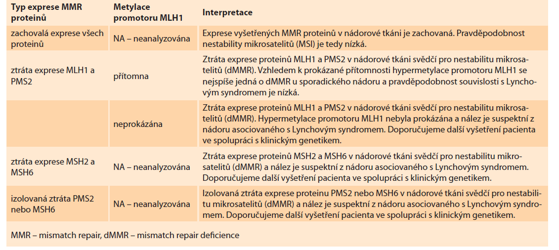 Tab. 2. Hodnocení exprese MMR proteinů.<br> Tab. 2. Evaluation of MMR protein expression.