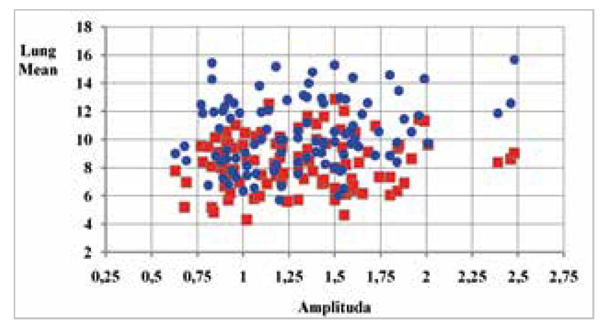 Graf 2b: Srovnání střední dávky levé plíce (modrá – konvenční plán, červená - radioterapie v hlubokém nádechu)<br> Graph 2b: Comparison of mean dose for left lung (blue – conventional plan, red – deep-breath radiotherapy)