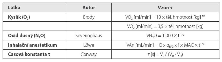 Rámeček. Vzorce pro pohlcování anesteziologických plynů a inhalačních anestetik a Conwayova rovnice