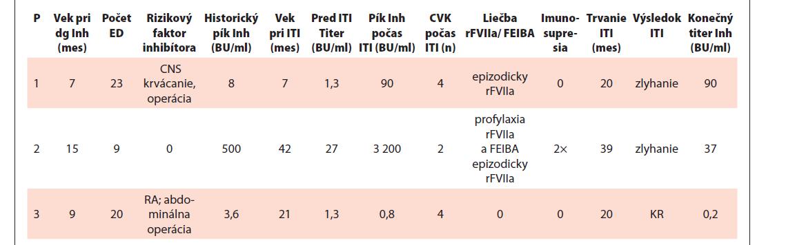 Charakteristiky a výsledok imuno-tolerančnej indukcie (ITI) 3 pacientov v súčasnosti liečených emicizumabom.