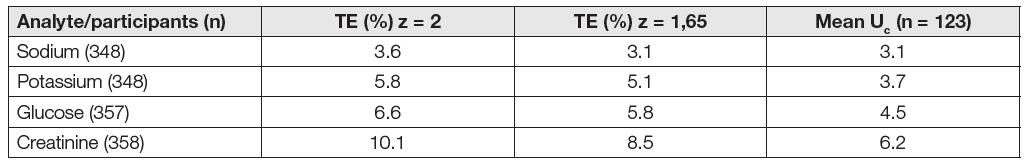 Error versus uncertainty in four analytes with metrological traceability EQA SEKK, survey AKS 2/18