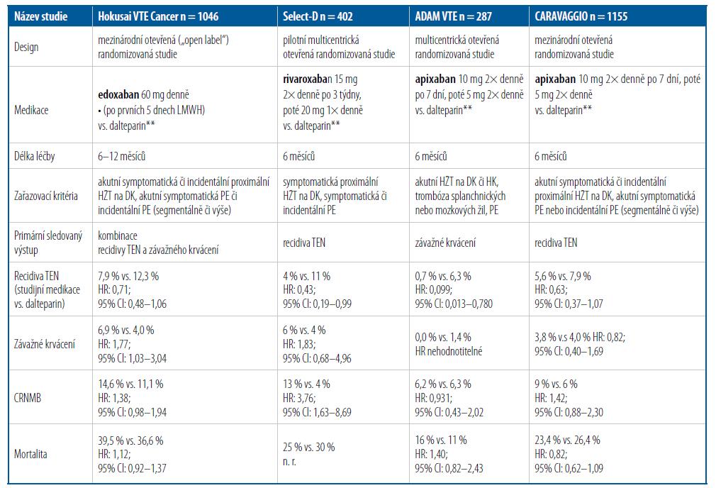 Randomizované klinické studie srovnávající DOAC s LMWH (dalteparinem) v léčbě TEN asociované s malignitou [18–22]