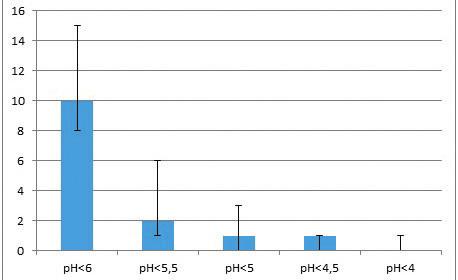 Vzťah medzi počtom LPR a celkovým RFS LPRlaryngofaryngeálny reflux, RFS-Reflux Finding Score.