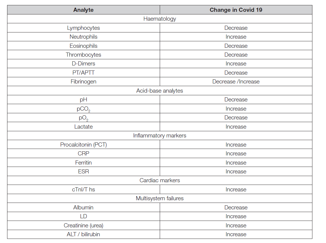 Table 1. List of analytes recommended to monitoring in patients according to IFCC Task Force on COVID-19 [1, 2].