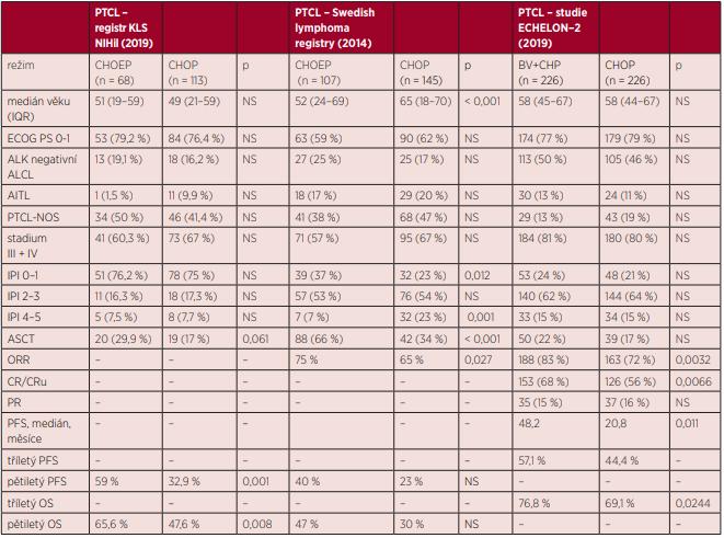 Srovnání výsledků studie Echelon-2 s retrospektivními analýzami z národních registrů.