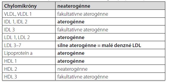 Rozdelenie lipidových frakcií podľa aterogenity. Upravené podľa (12)