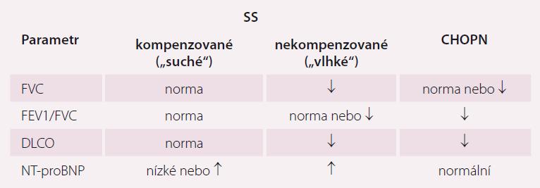 Funkční parametry a natriuretické peptidy u pacientů se SS a CHOPN. Přeavzato z [9].