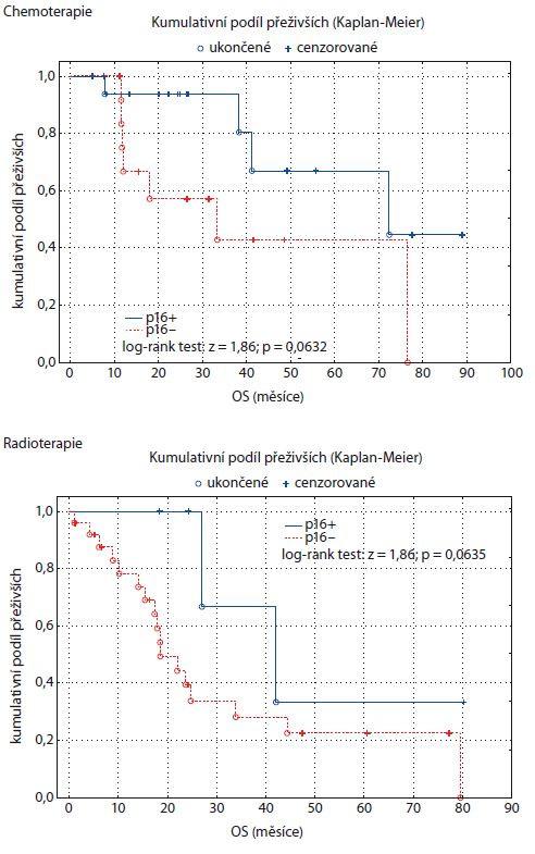 Graf 7, 8. Kaplan-Meierův odhad funkce přežití pro dvě skupiny pacientů rozlišených podle p16 a způsobu léčby. OS – celkové přežití