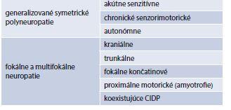 Modifikovaná Thomasova klasifikácia. Upravené podľa [9,10]