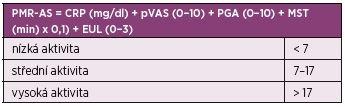 Kompozitní index k hodnocení aktivity polymylagia rheumatica – Polymyalgia Rheumatica Activity Score (PMR-AS).