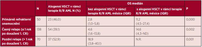 Celkové přežití nemocných s AML (mimo APL) s primárně refrakterním onemocněním a relapsem onemocnění v závislosti na provedení alogenní HSCT v rámci terapie relapsu