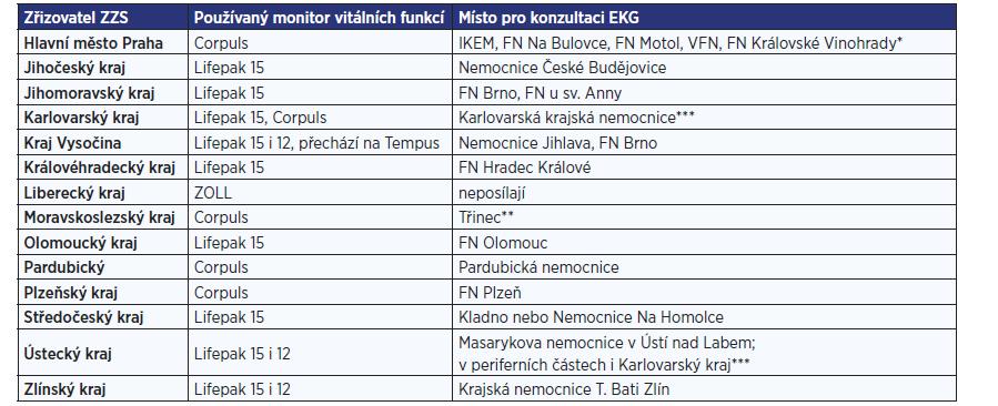 Používané druhy monitorů vitálních funkcí i místa konzultací EKG