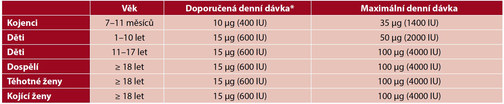 Doporučené denní dávky vitaminu D dle EFSA (13)