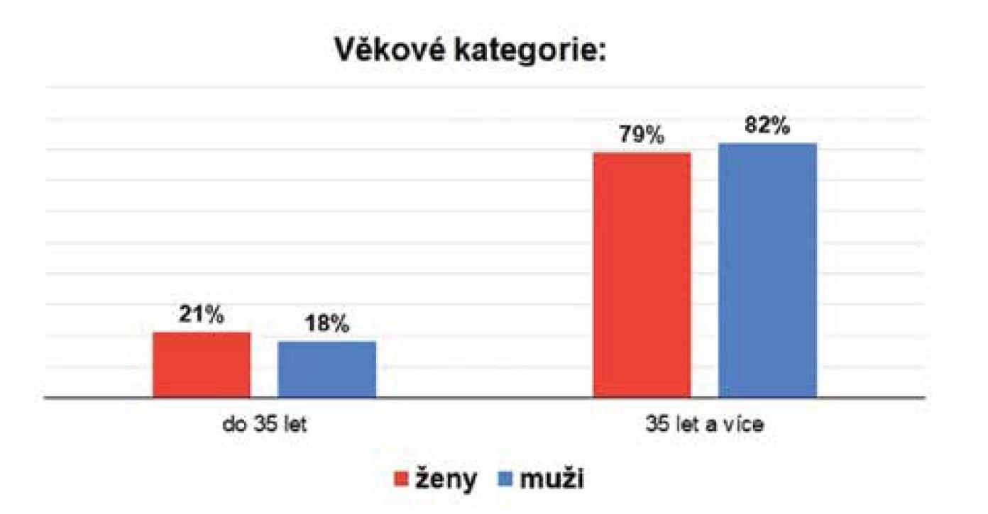 Procentuální zastoupení souboru – žen a mužů ve dvou věkových kategoriích (do 35 let a 35 let a více).