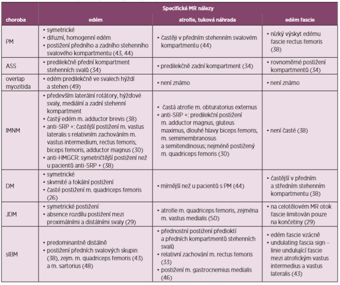 Souhrn MR nálezů ujednotlivých fenotypů idiopatických zánětlivých myopatií (upraveno podle 51)