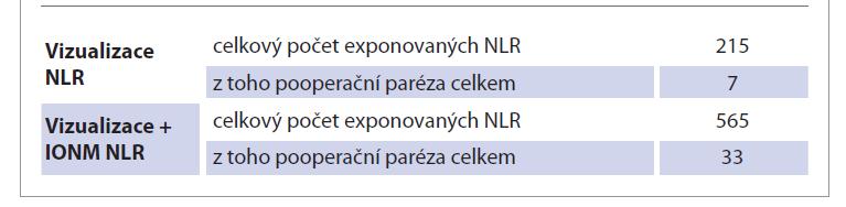 Výskyt pooperační parézy celkem (dočasná + trvalá).<br> Tab. 1. Occurrence of postoperative paresis total (temporary + permanent).