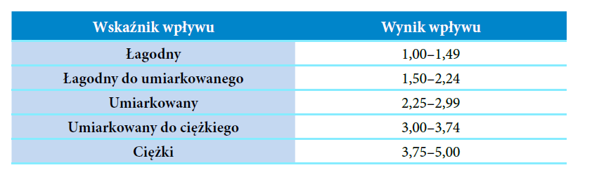 Tabela 2: Interpretacja wyników testu OASES (Yaruss, Quesal, 2010)