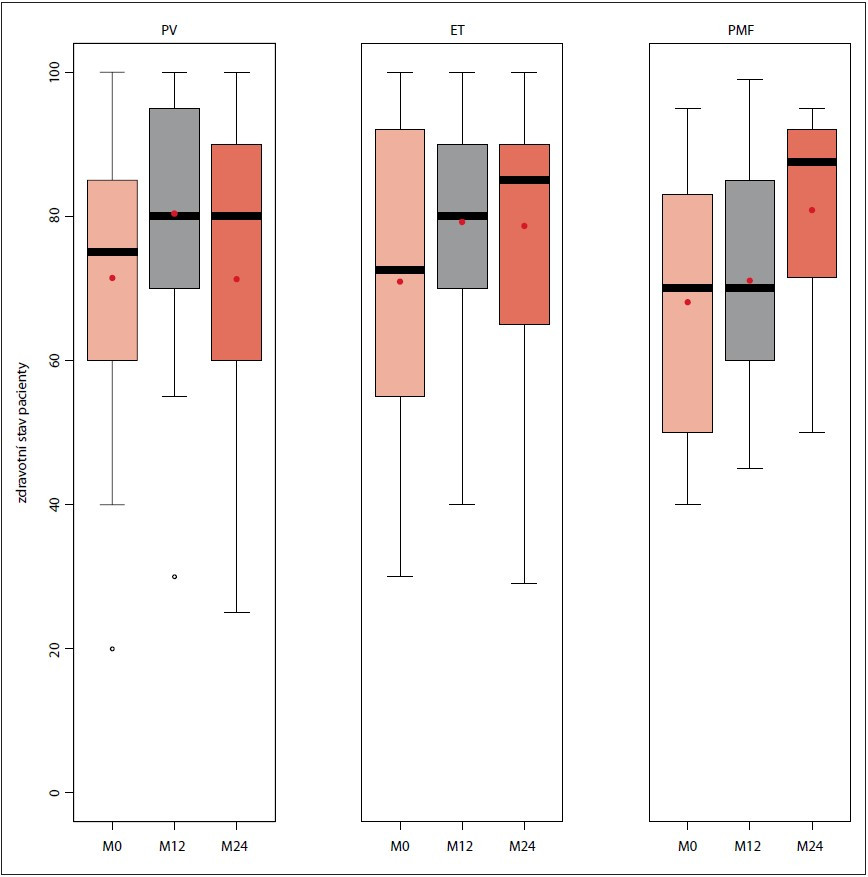 """Hodnocení kvality života dle dotazníku EQ-5D-3L v průběhu sledování v MIND při vstupu do databáze, na 12měsíčním a 24měsíčním """"follow-up"""" (n = 503)."""