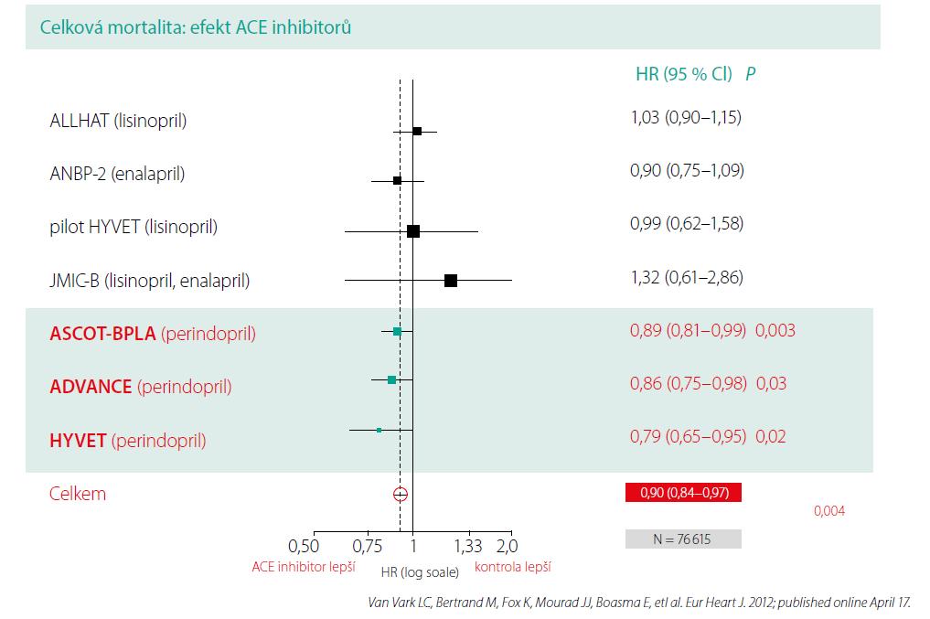 Vliv ACEI na celkovou mortalitu hypertoniků