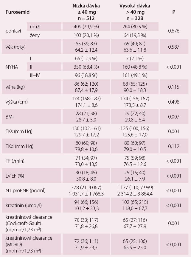Přehled stanovených parametrů vzhledem k dávce furosemidu.