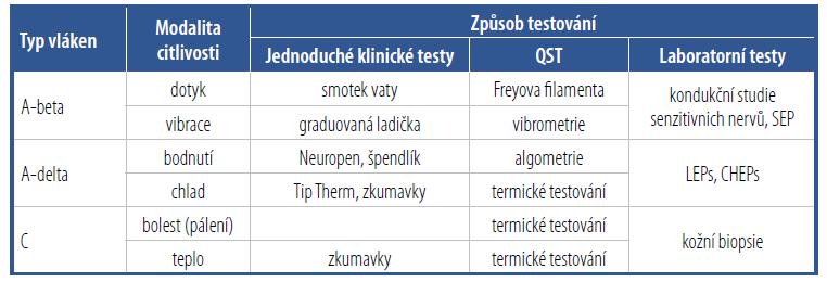 Vyšetření čití: detekce poruchy somatosenzorického systému. V praxi se nejčastěji používají semikvantitativní testy senzitivity [Upraveno podle Vlčková E, Šrotová I. Cesk Slov Neurol N 2014.]