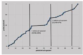 Časová osa postupného opětovného nasazení léčby (n = 48)
