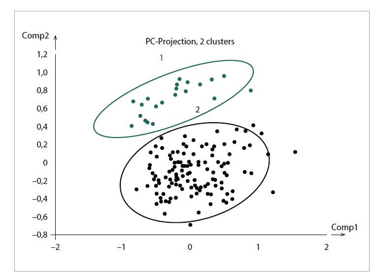 Shluková analýza respondentů I.<br> Fig. 1. Cluster analysis of respondents I.