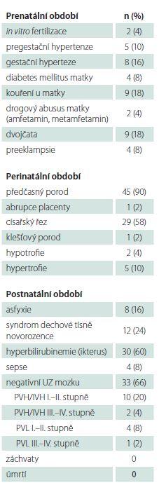 Rizikové faktory novorozenců s hypoglykemií (n = 50).
