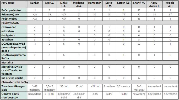 Prehľad publikovaných kazuistík o HIT liečenej DOAK-mi (54, 56–65)