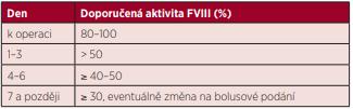 Doporučená aktivita FVIII k operacím při substituci formou kontinuální infuze FVIII