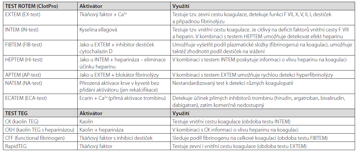 Testy ROTEM (+ClotPro) a TEG