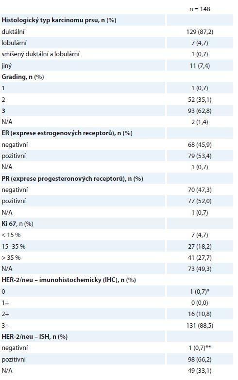 Histologické nálezy z předoperační biopsie.