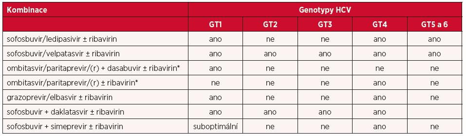 Varianty IFN-free režimů pro léčbu HCV infekce genotypem 1 až 6 – v současné době v ČR doporučené a používané