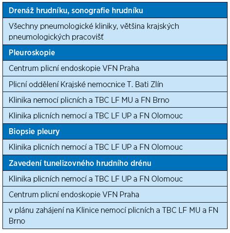 Přehled dostupnosti speciálních léčebných metod v léčbě pleurálních výpotků v ČR