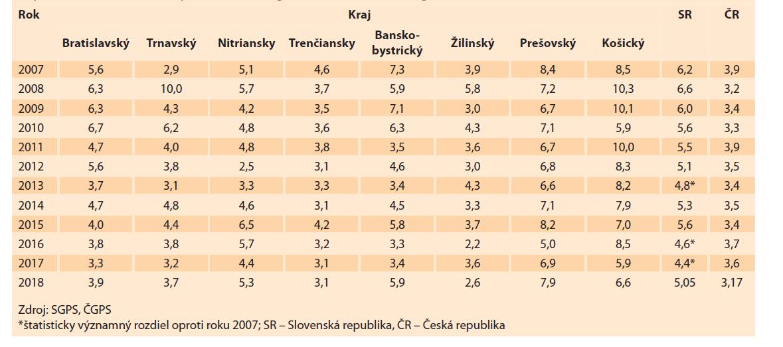 Perinatálna mortalita (‰) v rokoch 2007–2018 v jednotlivých krajoch Slovenskej republiky a porovnanie Slovenskéej a Českej republiky (bez mŕtvych plodov 500–999 g).<br> Tab. 3. Perinatal mortality (‰) in 2007–2018 in individual regions of the Slovak Republic and comparison of the Slovak Republic with the Czech Republic (excluding dead fetuses 500–999 g).