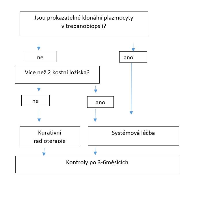 Schéma 1. Léčba POEMS syndromu s několika osteosklerotickými ložisky bez difúzního postižení kostní dřeně.