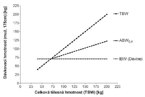 Různé dávkovací hmotnosti u muže měřícího 175 cm. TBW – celková  tělesná hmotnost; IBW – ideální tělesná hmotnost podle vzorce Devine et al.;  ABW0,4 – upravená tělesná hmotnost = IBW + 0,4 (TBW–IBW)