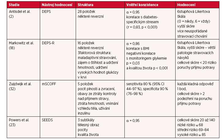 Specifické posuzovací nástroje k hodnocení rizika poruch příjmu potravy u žen s diabetes mellitus