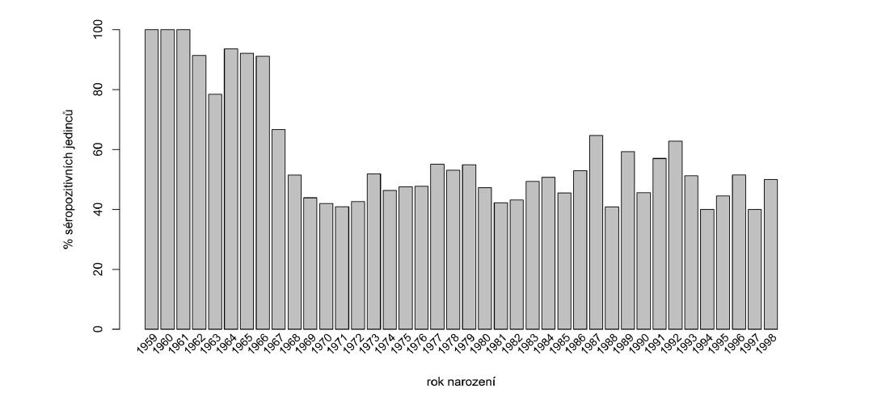 Zastoupení séropozitivních zaměstnanců podle roku narození [10]<br> Figure 1. Distribution of seroposive employees by year of birth [10]