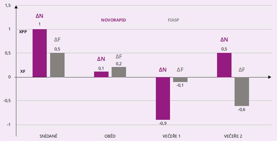 Graf 1.2 Průměrné rozdíly mezi glykemií po jídle (XPP) a před jídlem (XF) u osob s DM1T při léčbě CSII inzulinem Novorapid (ΔN) a následně Fiasp (ΔF), N = 13