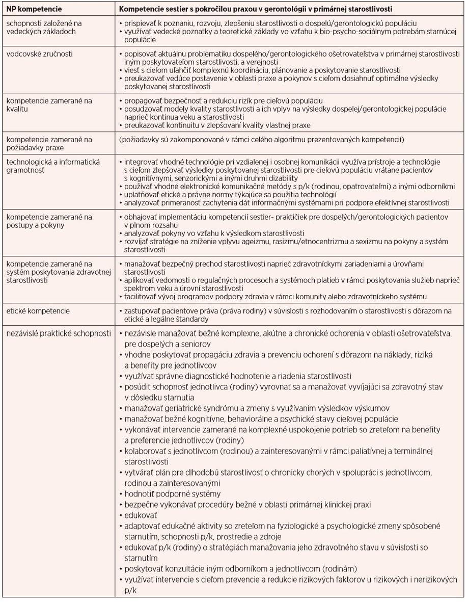 Kompetencie sestier s pokročilou praxou v gerontológii v primárnej starostlivosti (7, 11)