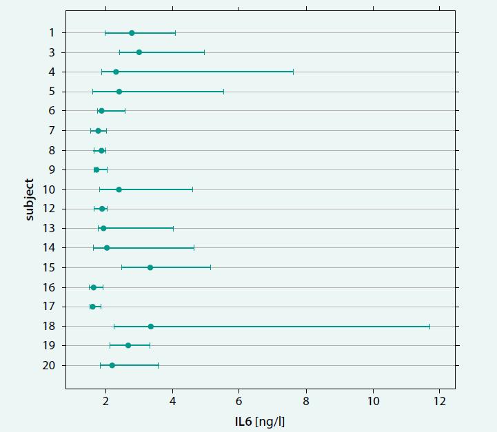 Výsledky experimentu pro odhad biologické variability IL6. Graf ukazuje výsledky u experimentálních osob s vyloučením jedinců S2 (muž, všechny hodnoty IL6 pod mezí detekce analytické metody) a S11 (žena, zdravotní důvody). Pro výpočet odhadu biologické variability byl vyloučen jedinec S18 (nesplnil podmínky testování homogenity rozptylů pomocí Flignerova-Killeenova testu)